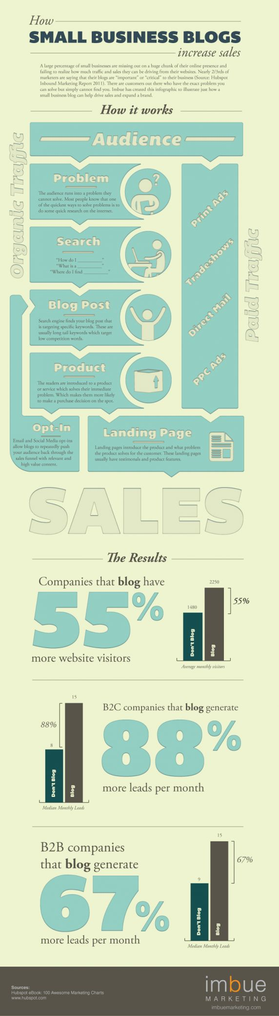how_small_business_blogs_increase_sales_inforgraphic.jpg