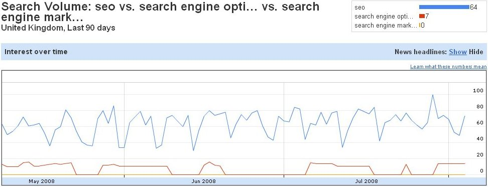 Google Insights Search Volume Graph